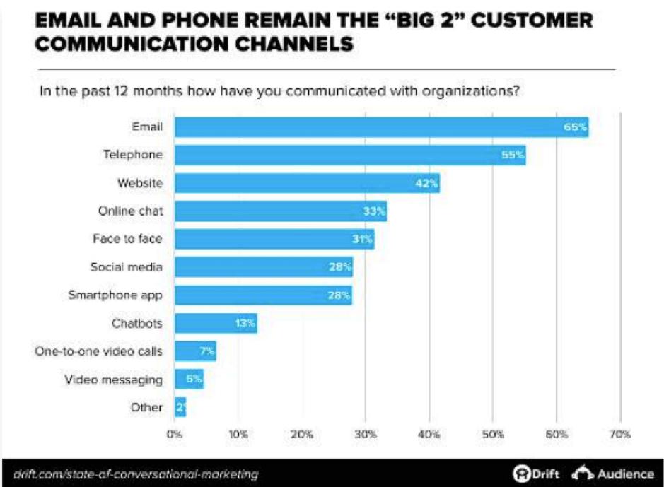 Most popular customer communication channels