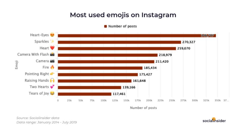 Most used emojis on Instagram