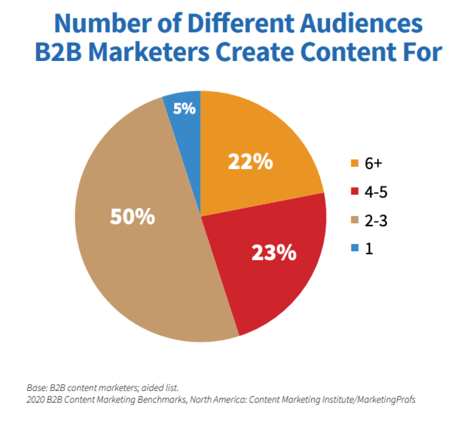 Number of audiences B2B marketers create content for