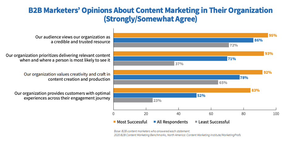 Opinions about B2B content marketing