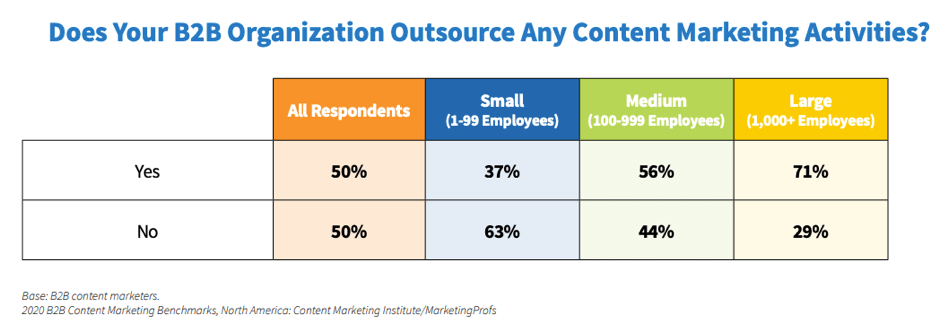 Outsourcing B2B content marketing