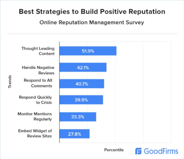 Positive reputation strategies