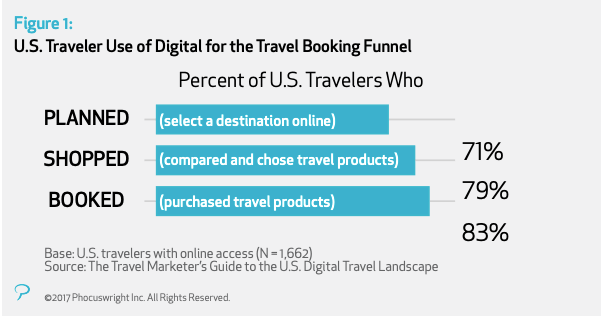 US travellers use of digital for the travel booking funnel