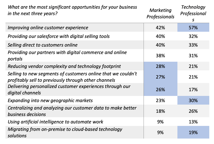 What are the most significant opportunities for your business in the next three years?