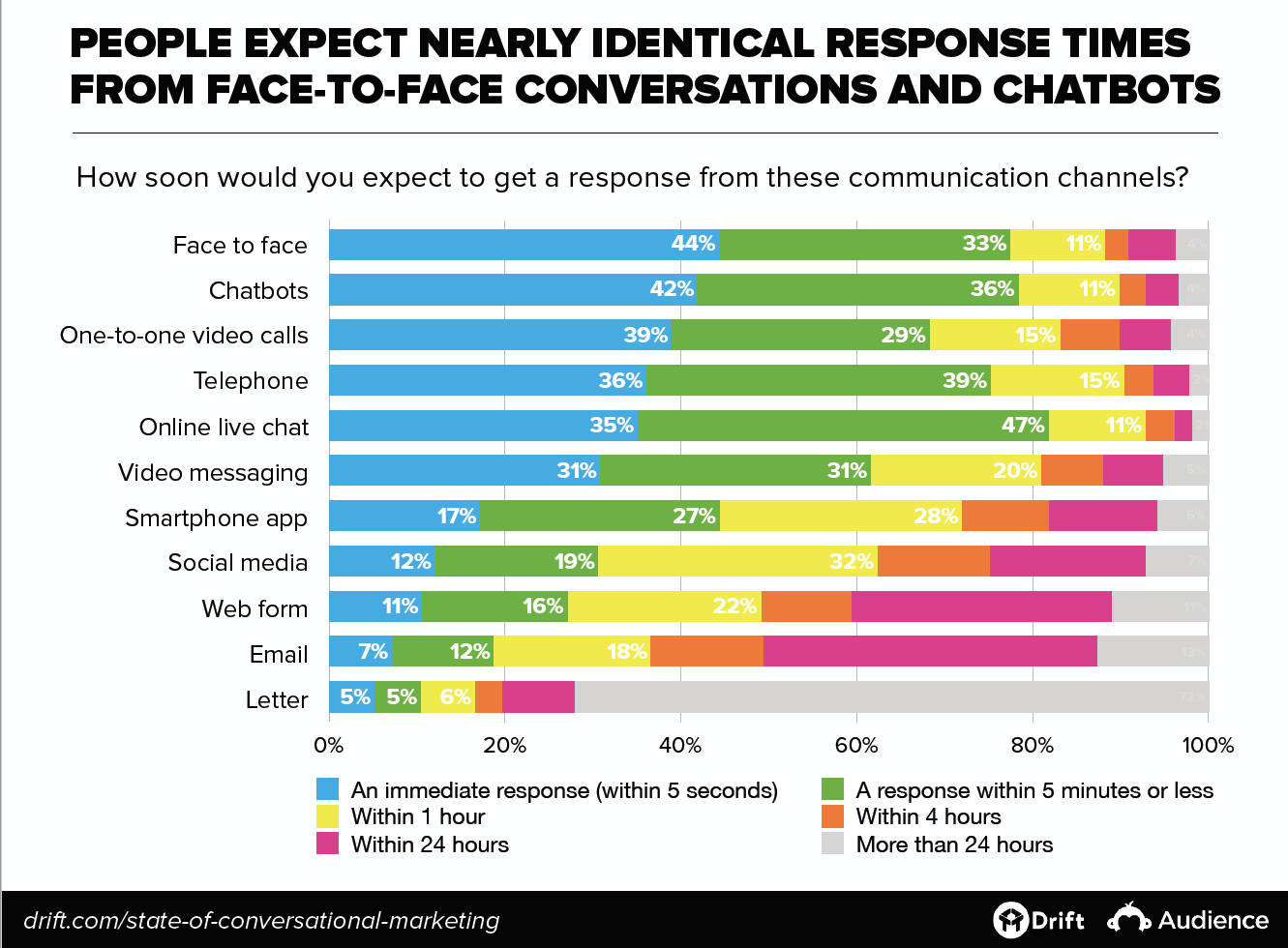 Expected response times from communication channels