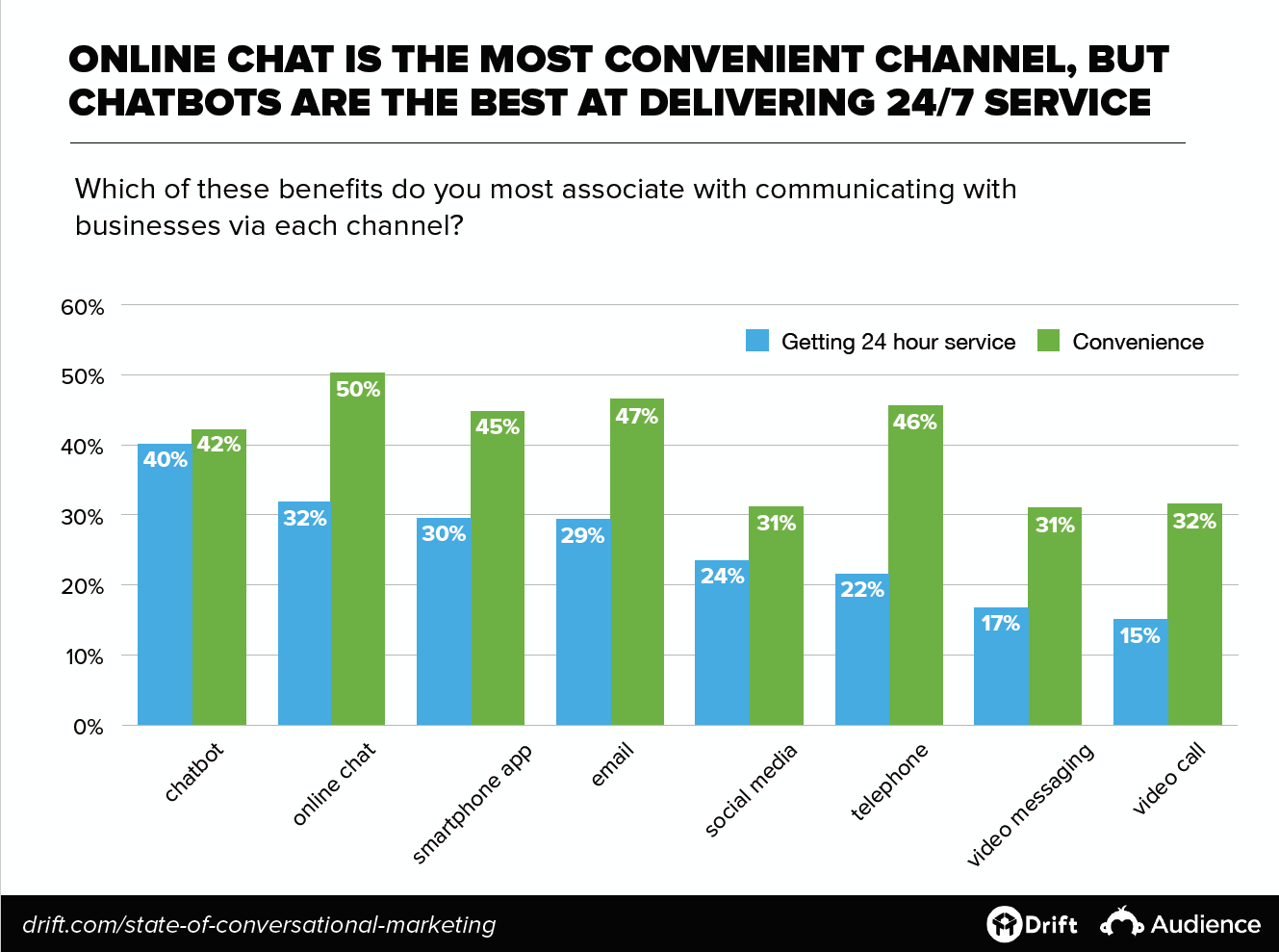 Online chat versus chatbots