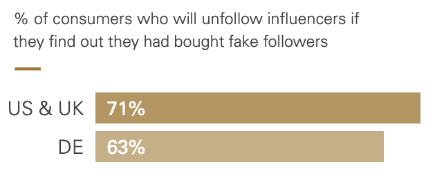 % of consumers who will unfollow influencers with fake followers