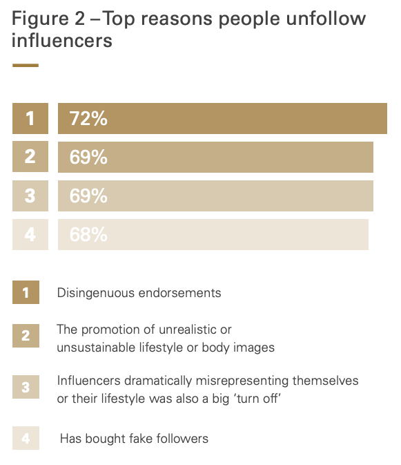 Top reasons people unfollow influencers