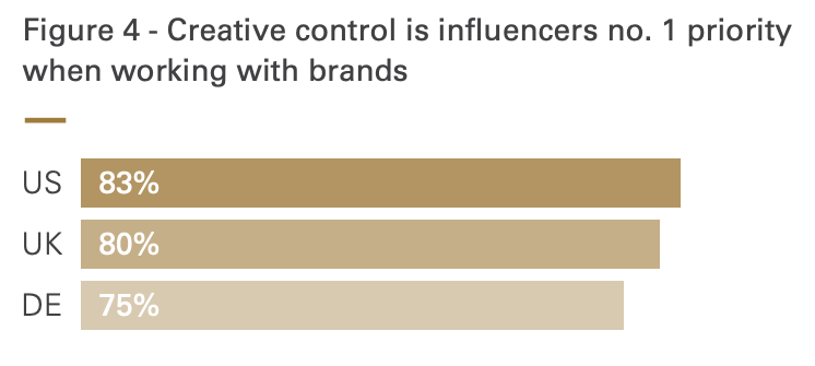 Creative control is influencers no. 1 priority when working with brands