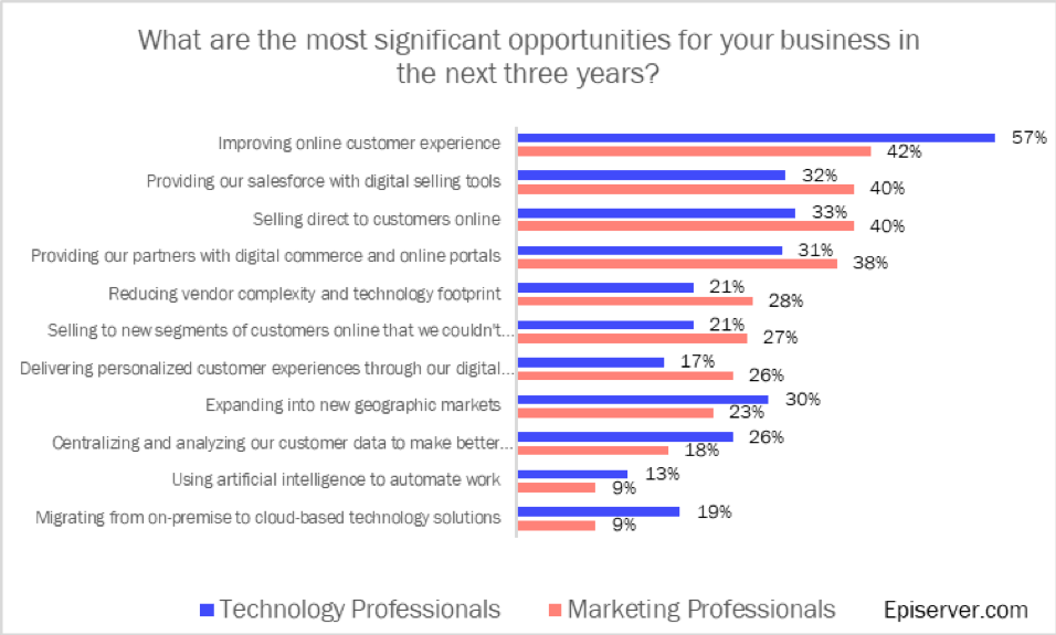 Significant business opportunities