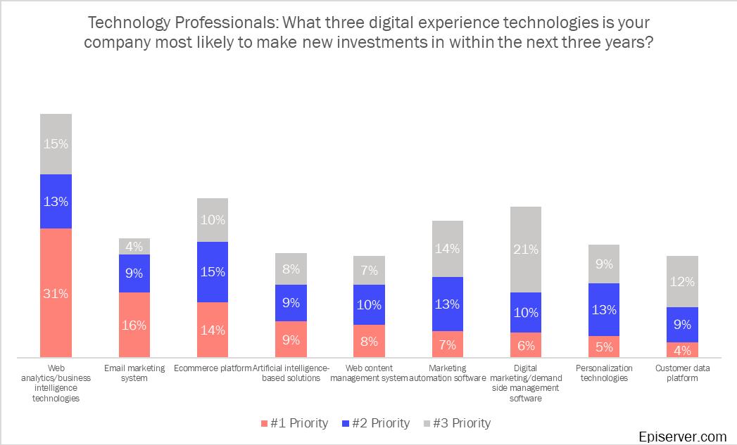 Technology digital experience techologies