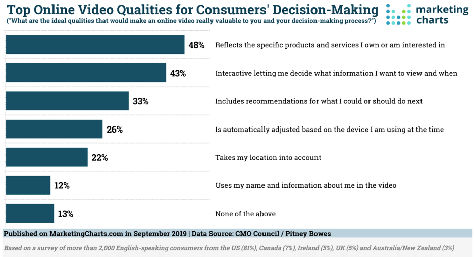 Top online video qualities for consumers' decision making