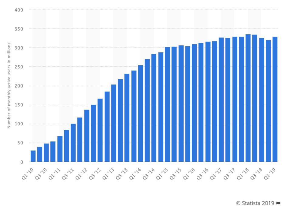 Usuários médios mensais do Twitter