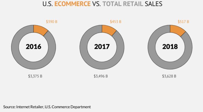US e-commerce vs total retail ales