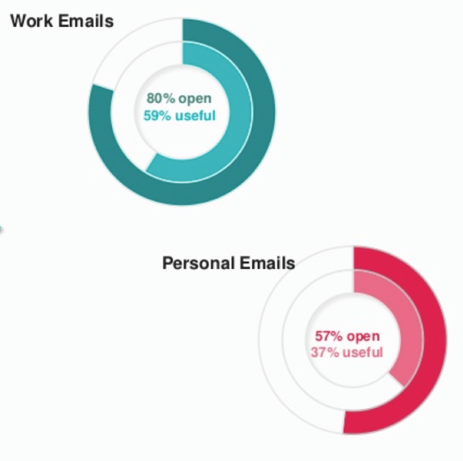 Work versus personal email open rate