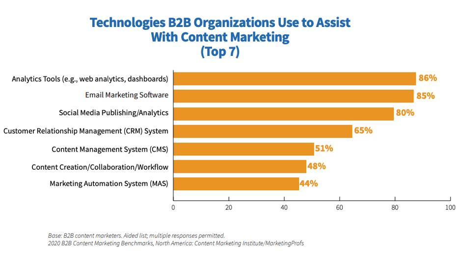 B2B content marketing technologies