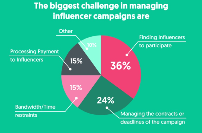 biggest challenges in managing influencer campaigns