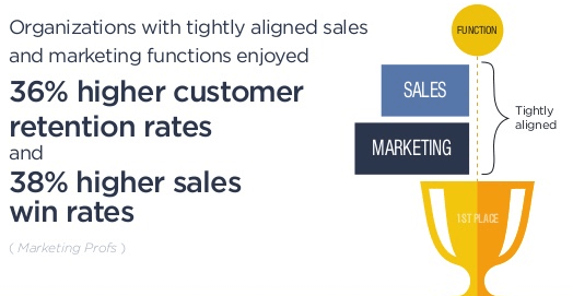 marketing-sales-alignment