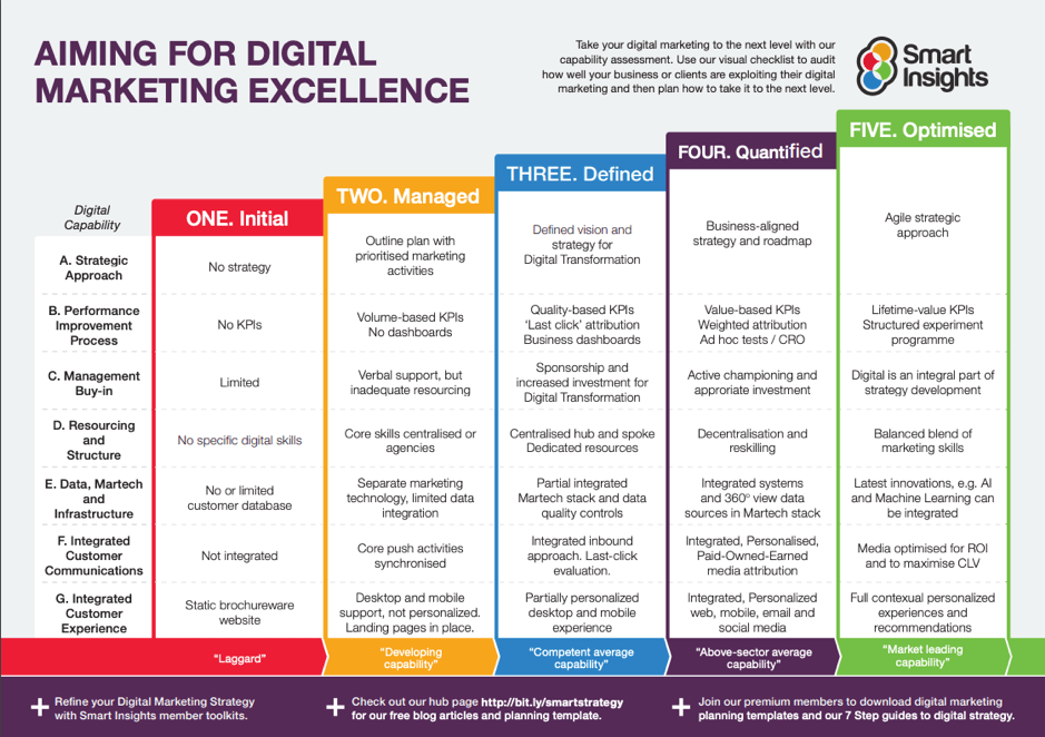 Aiming for digital marketing excellence template