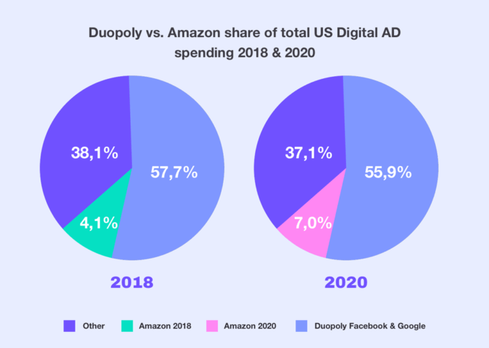 Amazon share of total US digital ad spending