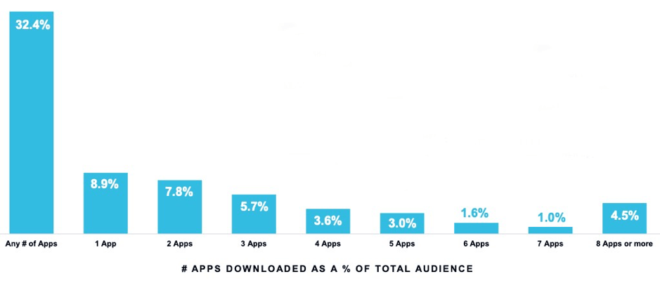 App download chart
