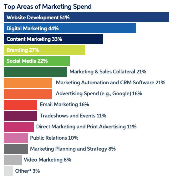 B2B 2021 trends marketing spending