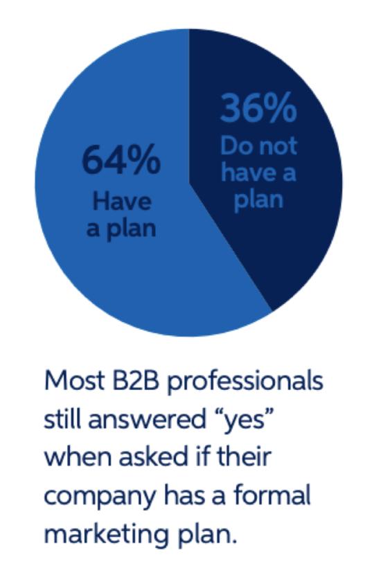 B2B formal marketing plans