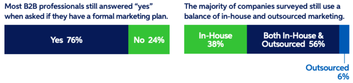 B2B marketing plan 2021