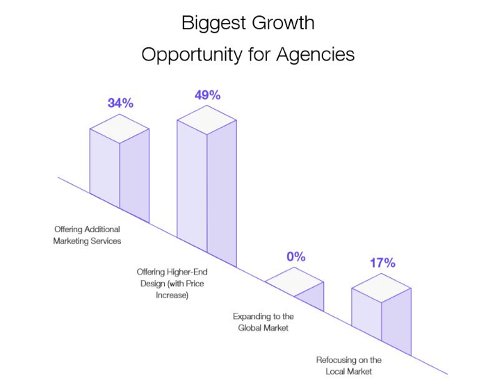 Biggest growth opportunities for agencies
