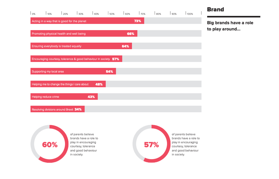 Brands' responsibilities according to consumers