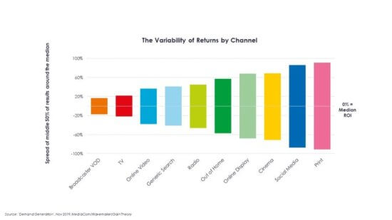 Demand-Generation-The-variability-of-returns-by-channel-002