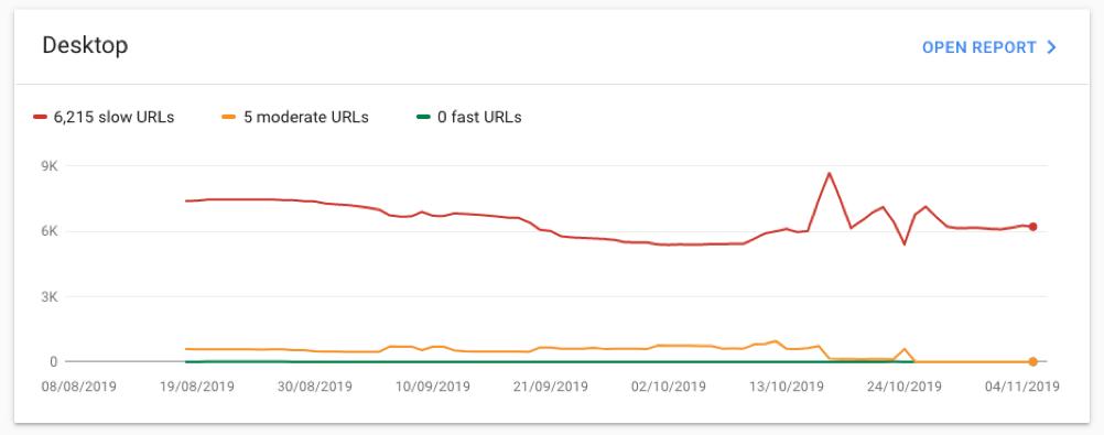 Desktop Speed Report