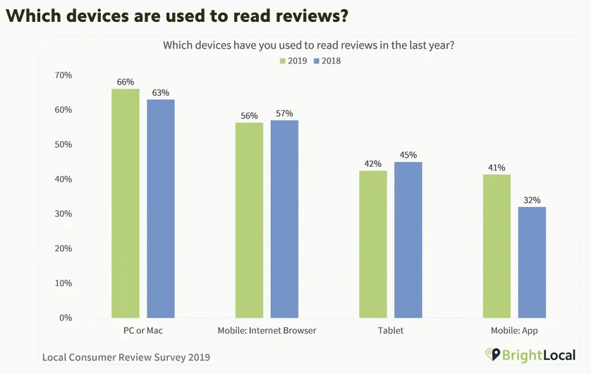 Device used to read reviews