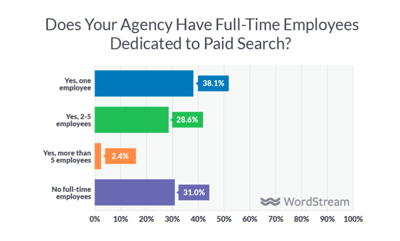 Do agencies have full-time paid search staff?
