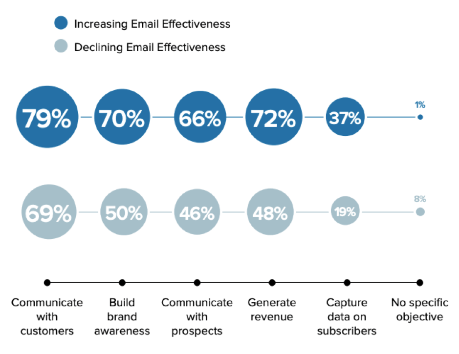 [Email marketing objectives and effectiveness]