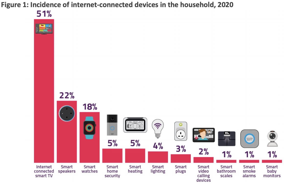 Household appliances with internet connection