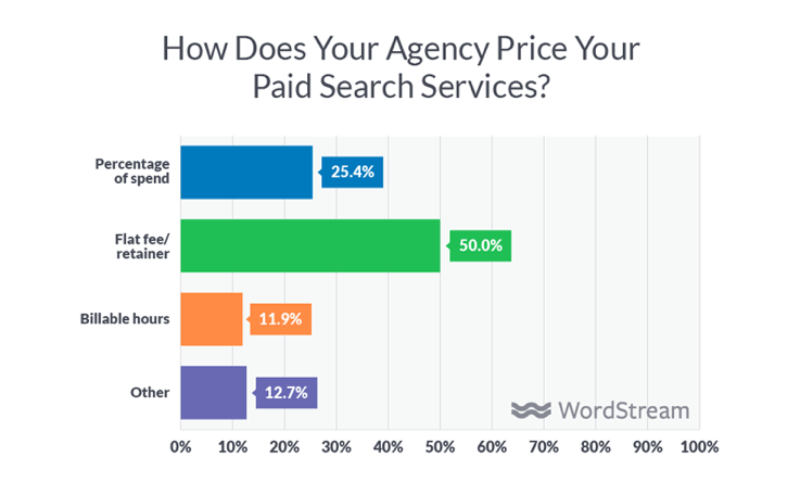 How do agencies price paid search services?