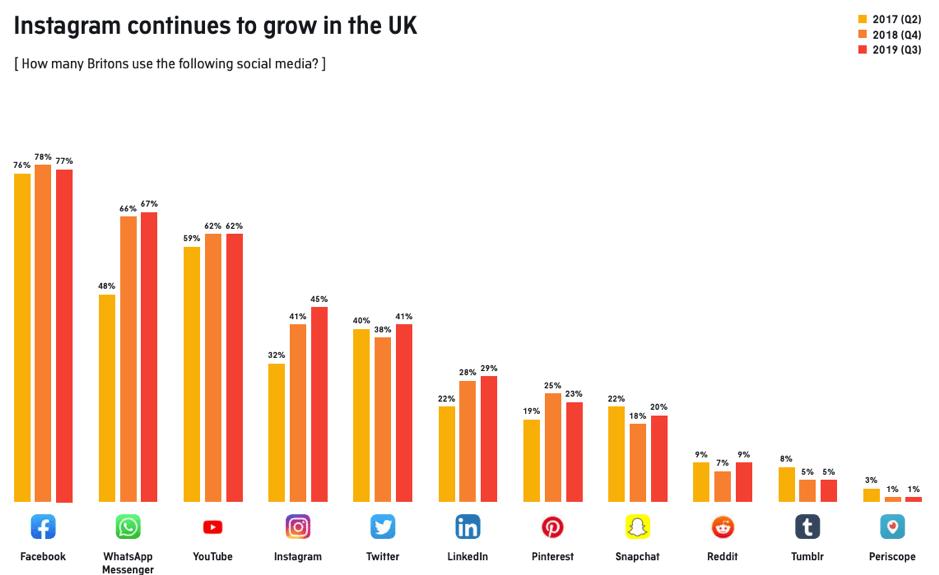How many Brits use the following social media?