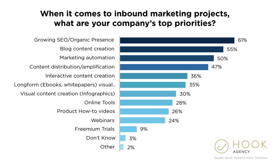 Inbound marketing top priorities