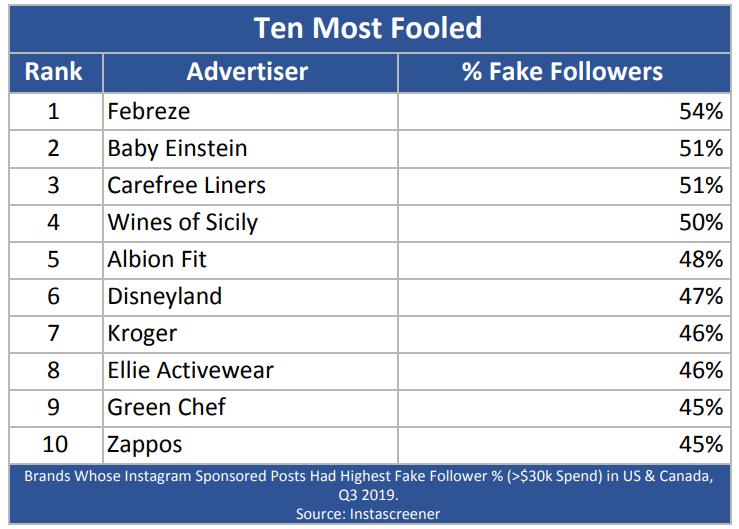 Intascreener Q3 2019 fake followers top ten