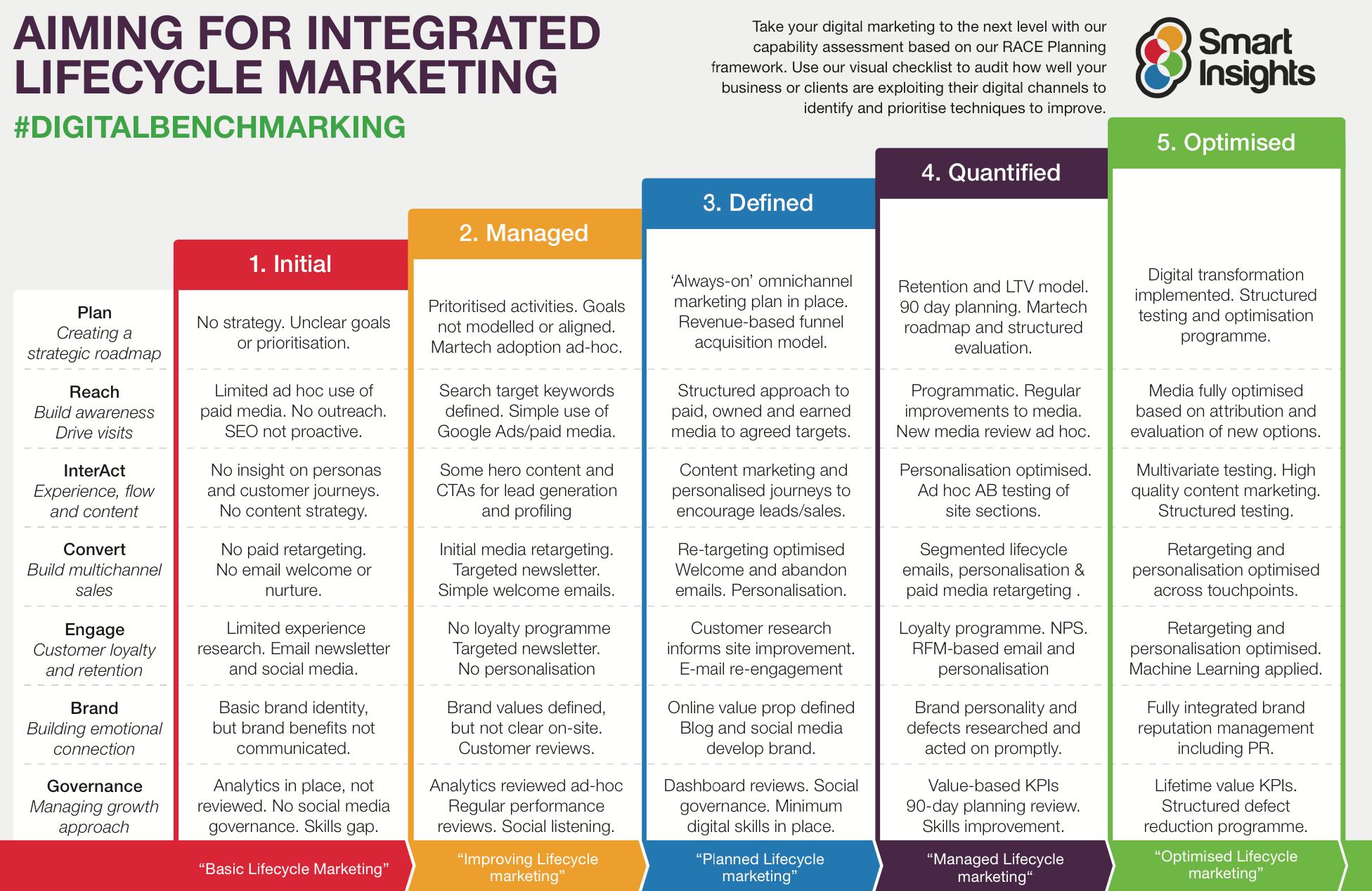 Digital Transformation Roadmap Ppt from www.smartinsights.com