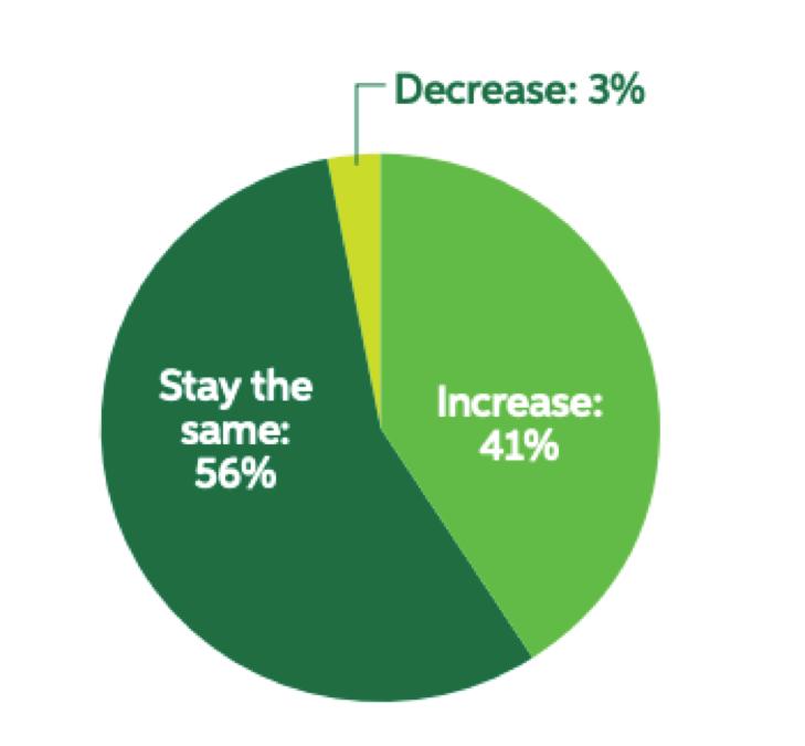 Marketing budgets forecast