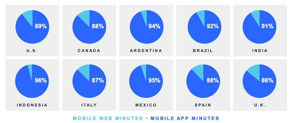 Mobile app and web minutes as percentage
