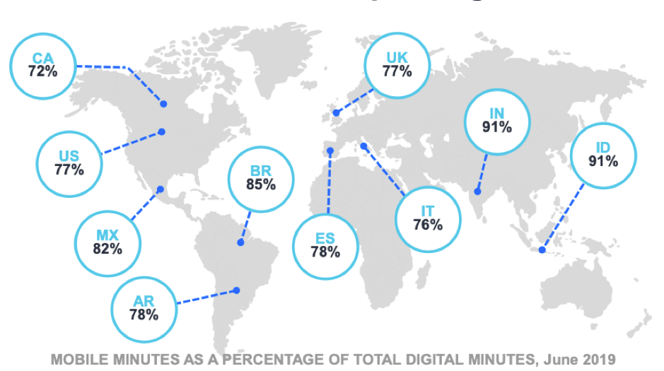 Mobile minutes as a percentage of total digital minutes across the world