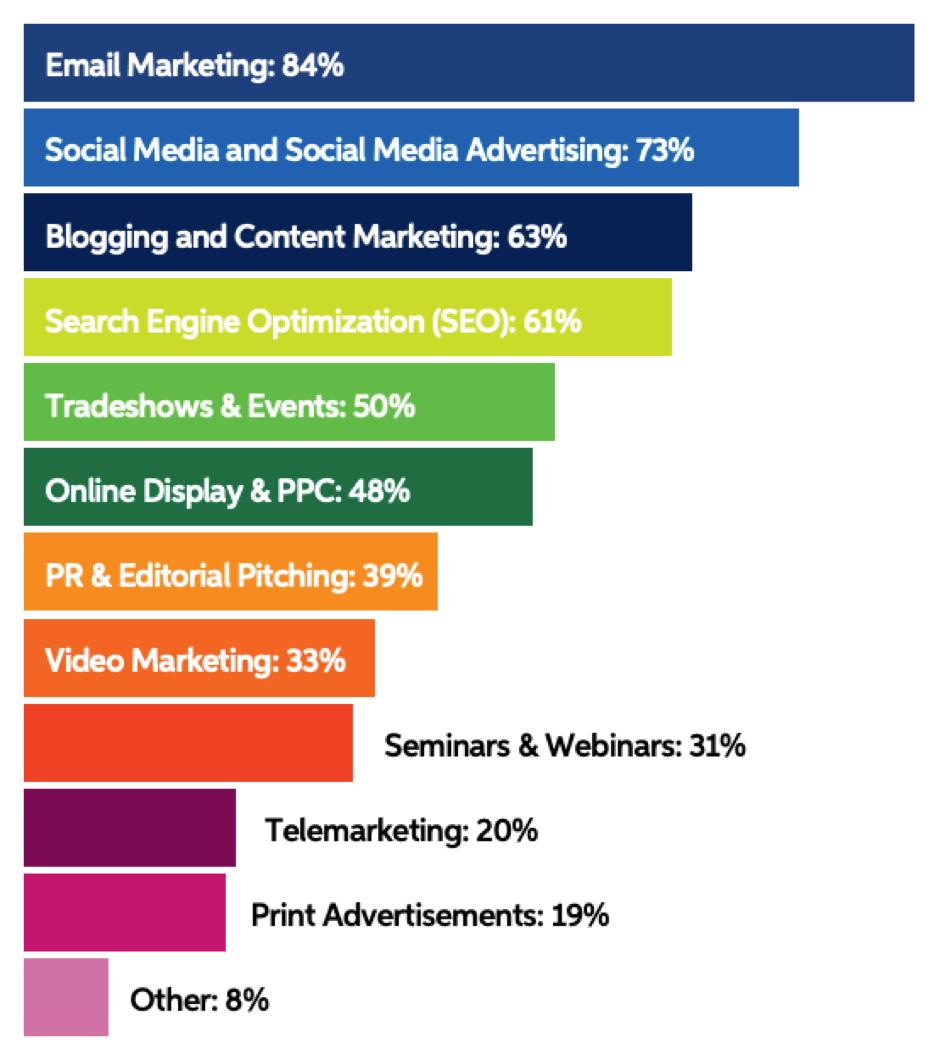 Most used B2B marketing tactics