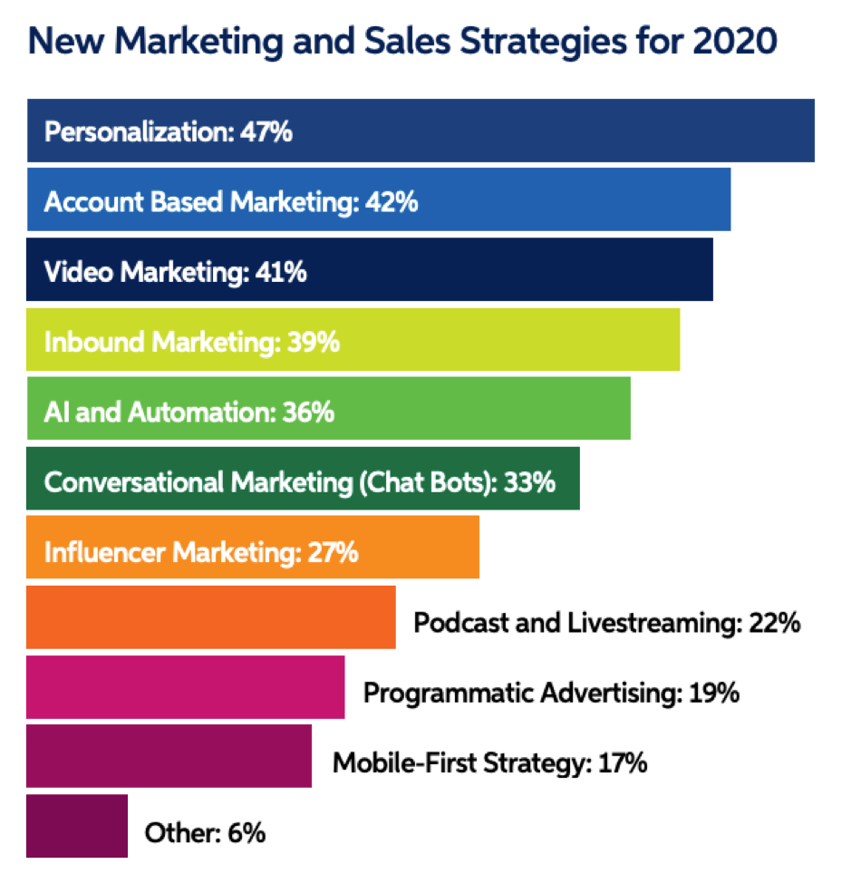 New marketing sales strategies for 2020