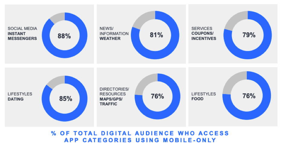 Percentage of digital audience wgi axxwss app categories using mobile-only