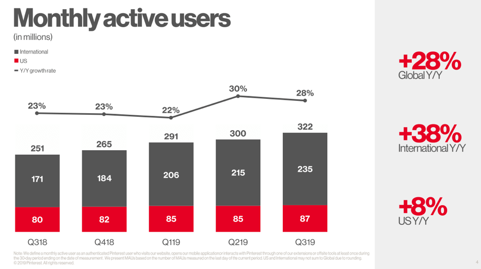 Pinterest Q3 monthly active users