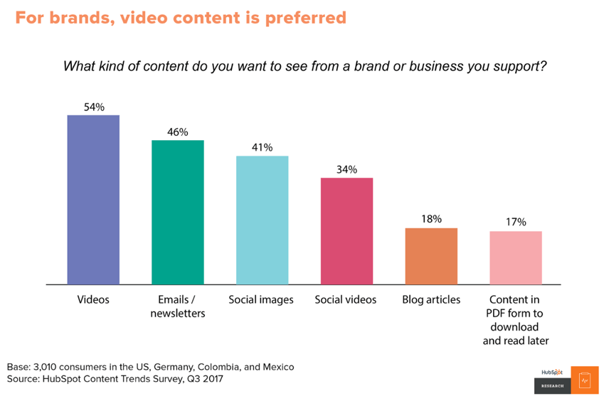 Preferred content types for brands