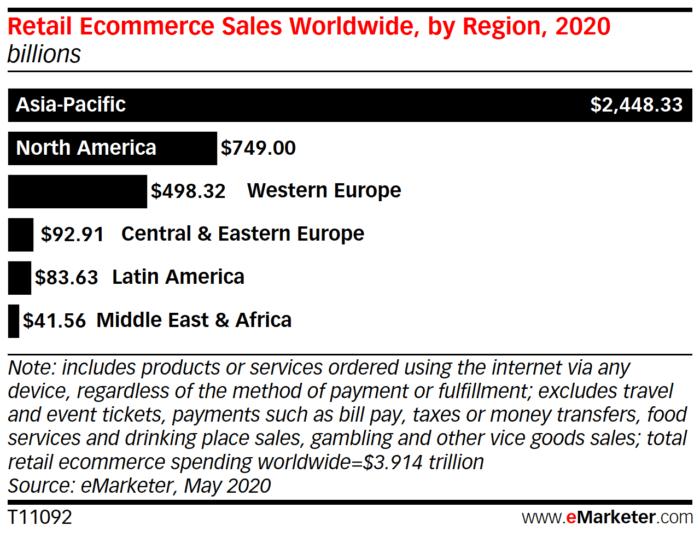 Comércio eletrônico de varejo em todo o mundo